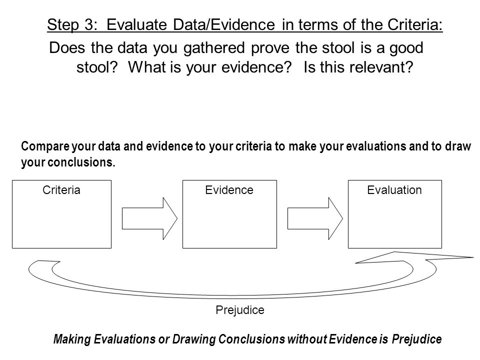 Step 3: Evaluate Data/Evidence in terms of the Criteria: Does the data you gathered prove the stool is a good stool.