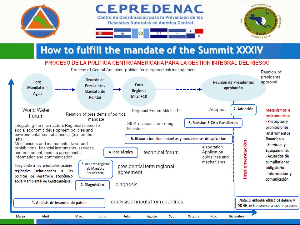 How to fulfill the mandate of the Summit XXXIV Process of Central American politics for integrated risk management World Water Forum analysis of inputs from countries diagnosis presidential term regional agreement technical forum Integrating the main actors Regional related to social economic development policies and environmental central america (text on the left) Mechanisms and instruments: laws and prohibitions, financial instruments, services and equipment, binding agreements, information and communication.