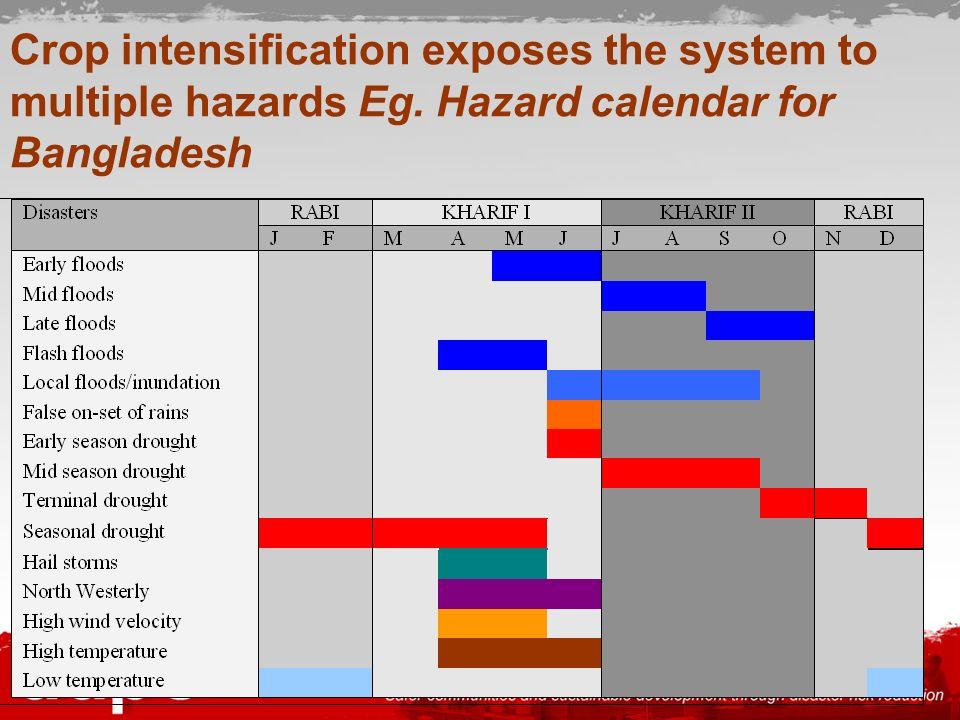 Crop intensification exposes the system to multiple hazards Eg. Hazard calendar for Bangladesh