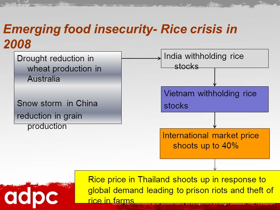 Emerging food insecurity- Rice crisis in 2008 Drought reduction in wheat production in Australia Snow storm in China reduction in grain production Ind