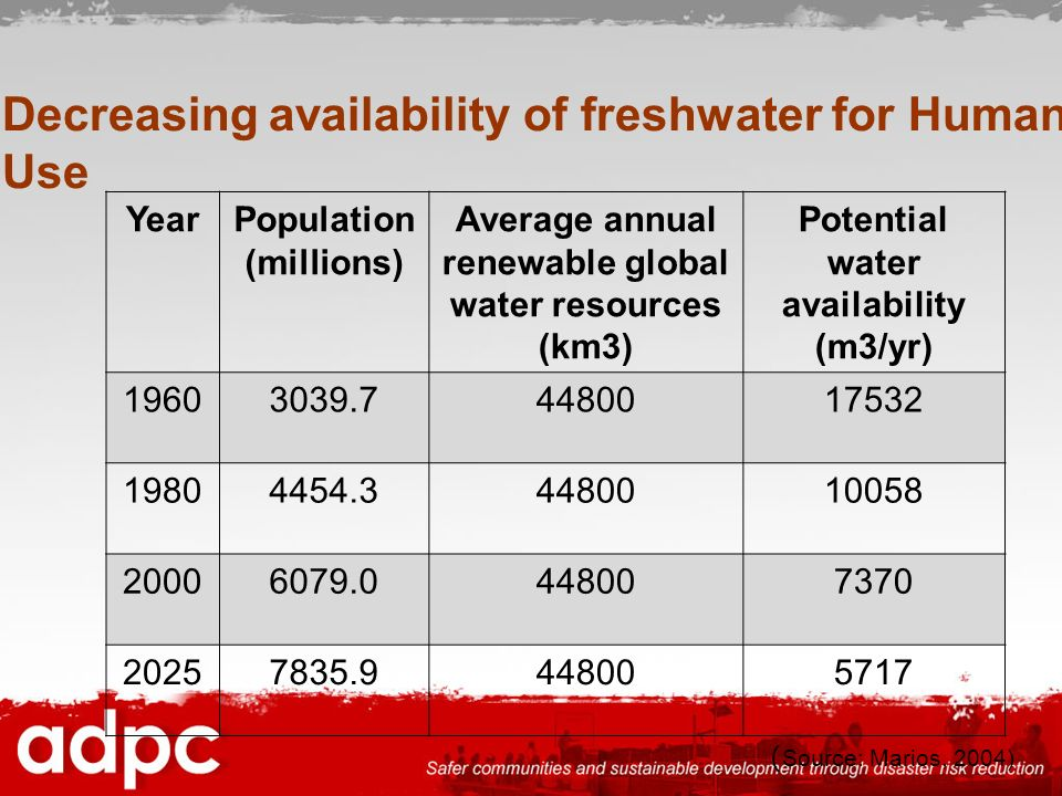 Decreasing availability of freshwater for Human Use YearPopulation (millions) Average annual renewable global water resources (km3) Potential water av
