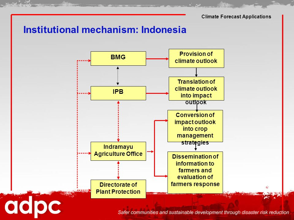 Climate Forecast Applications Institutional mechanism: Indonesia Directorate of Plant Protection IPB Provision of climate outlook BMG Translation of c