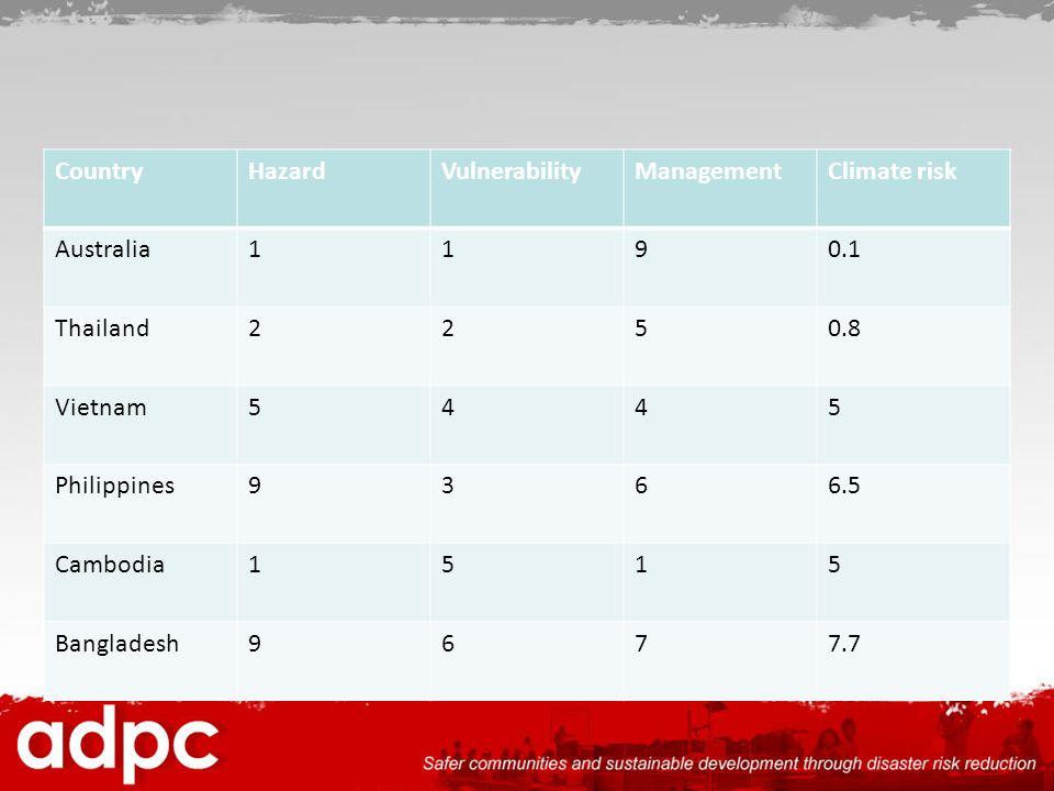 CountryHazardVulnerabilityManagementClimate risk Australia1190.1 Thailand2250.8 Vietnam5445 Philippines9366.5 Cambodia1515 Bangladesh9677.7
