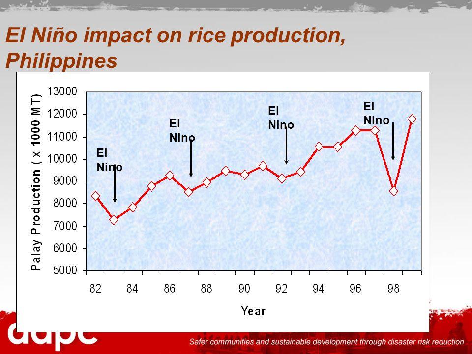 El Niño impact on rice production, Philippines El Nino