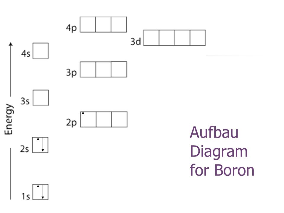Aufbau Diagram for Boron
