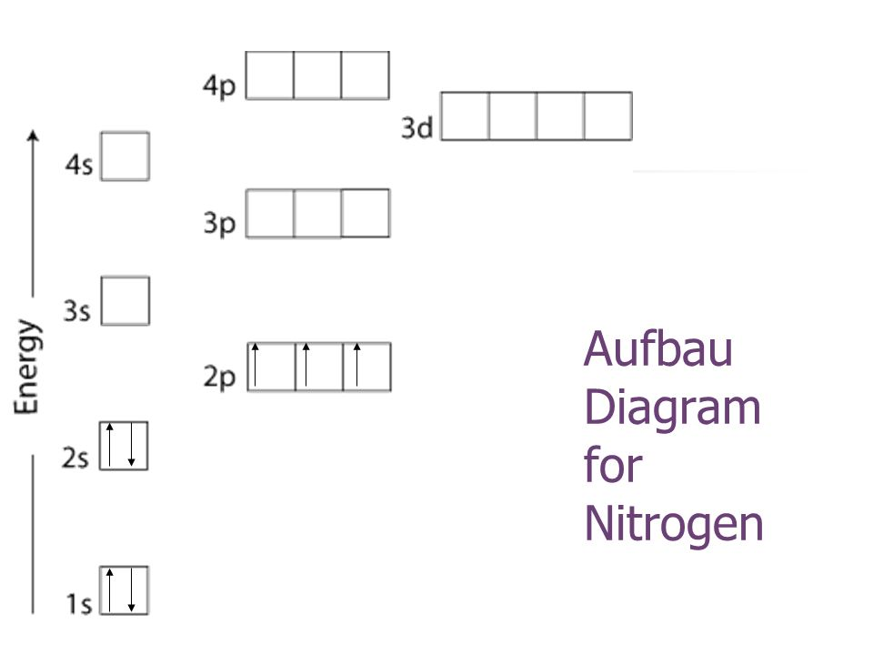 Aufbau Diagram for Nitrogen
