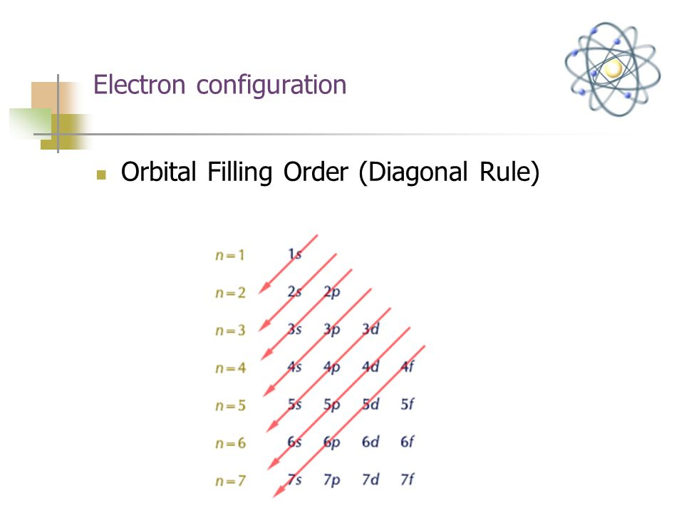 Electron configuration Orbital Filling Order (Diagonal Rule)