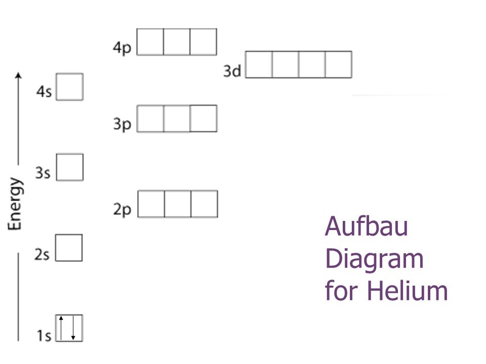 Aufbau Diagram for Helium