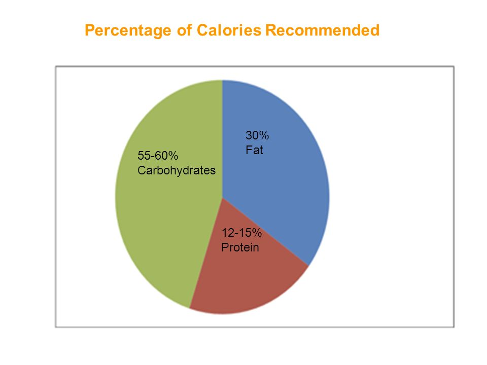 55-60% Carbohydrates 30% Fat 12-15% Protein Percentage of Calories Recommended
