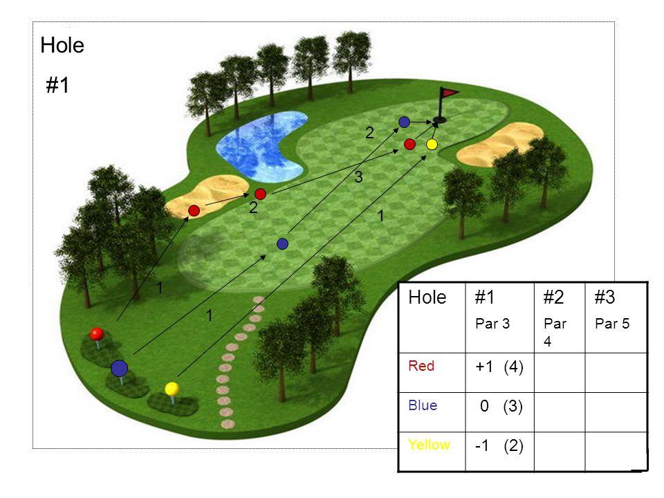 10 Hole#1 Par 3 #2 Par 4 #3 Par 5 Red +1 (4) Blue 0 (3) Yellow -1 (2) 1 2 Hole #1 3 1 2 1