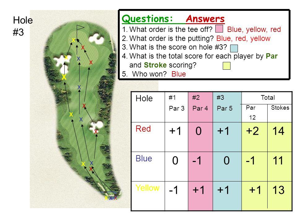 12 Hole #3 Hole #1 Par 3 #2 Par 4 #3 Par 5 Total Par Stokes 12 Red +1 0 +2 14 Blue 0 0-1 11 Yellow +1 +1 13 X X XX X X x x x x x x x x x x X x x Quest