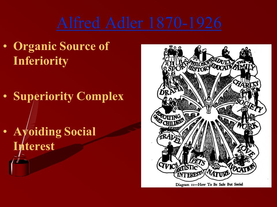 Alfred Adler 1870-1926 Organic Source of Inferiority Superiority Complex Avoiding Social Interest