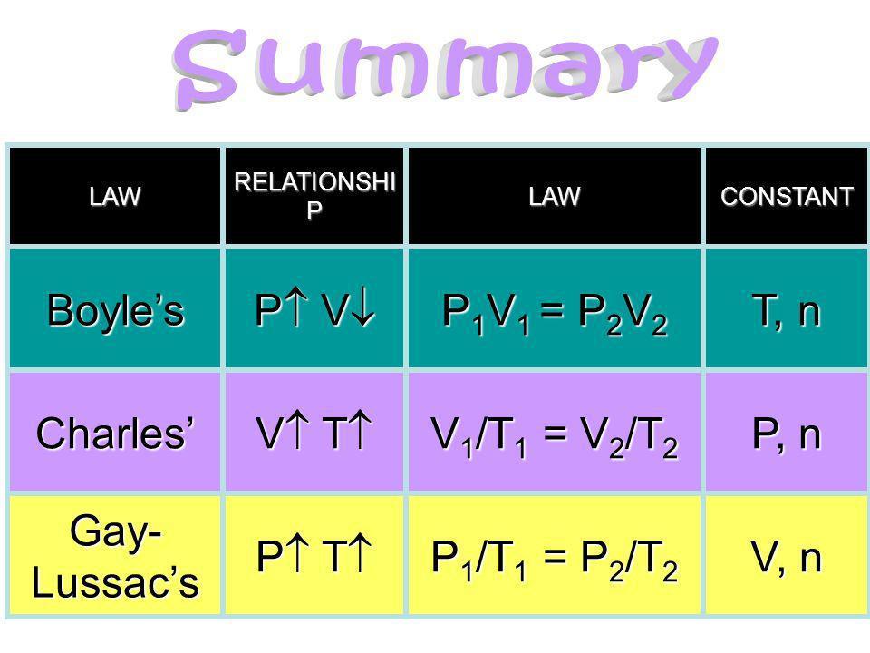 LAW RELATIONSHI P LAWCONSTANTBoyles P V P V P 1 V 1 = P 2 V 2 T, n Charles V T V T V 1 /T 1 = V 2 /T 2 P, n Gay- Lussacs P T P T P 1 /T 1 = P 2 /T 2 V