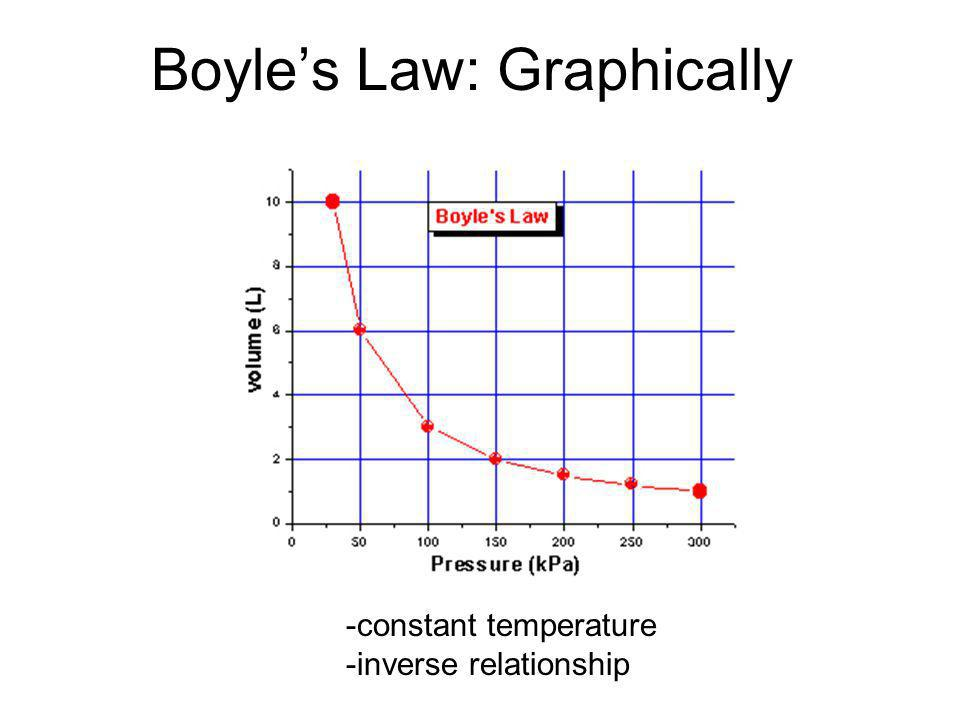 Boyles Law: Graphically -constant temperature -inverse relationship
