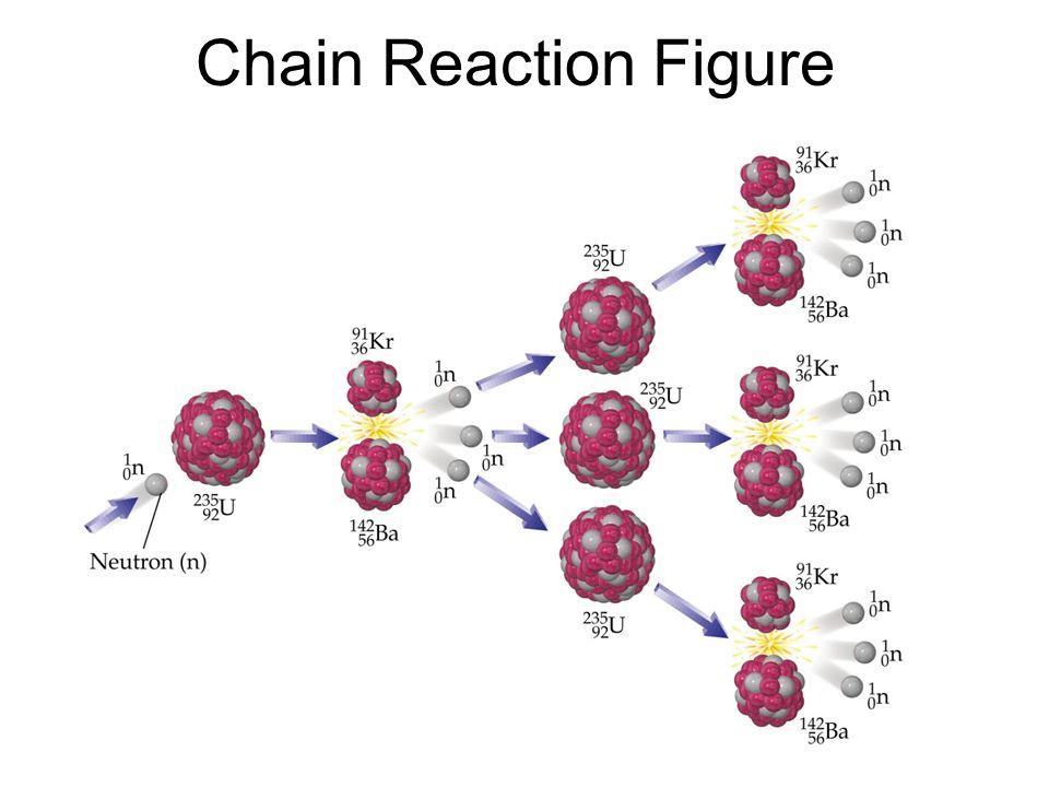 Chain Reaction Figure