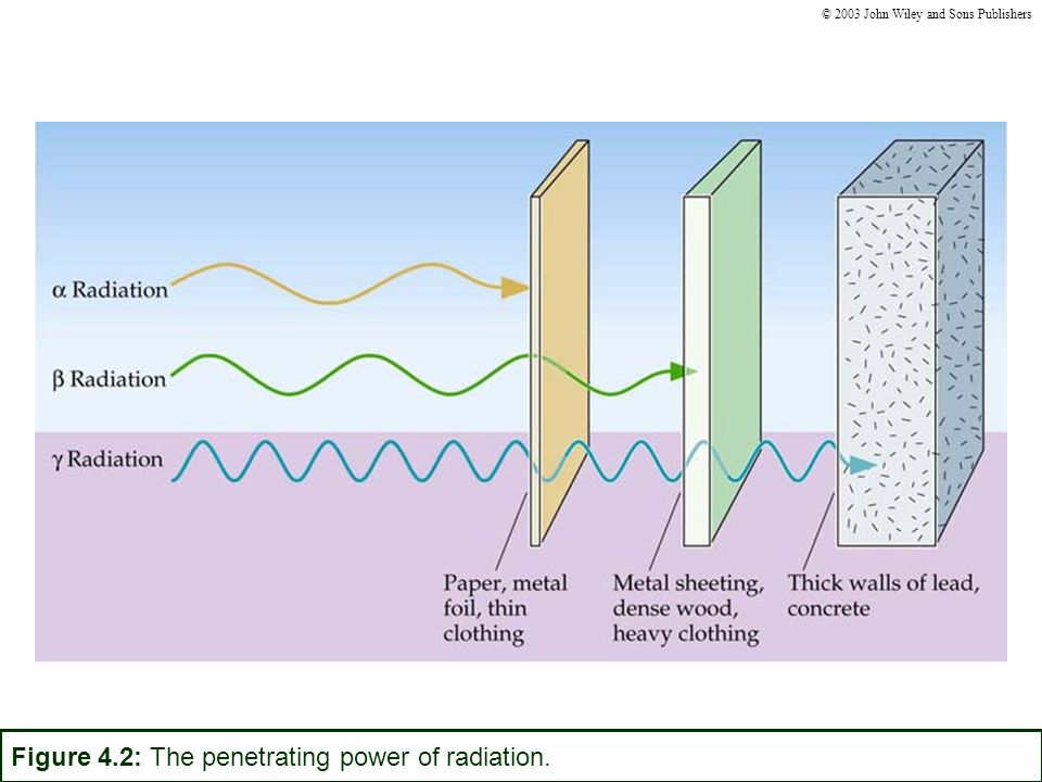 Radioisotopes in Agriculture -Radioactive tracers used to determine the effectiveness of fertilizers.