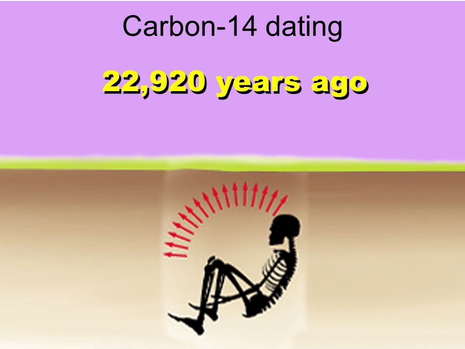 22,920 years ago Carbon-14 dating