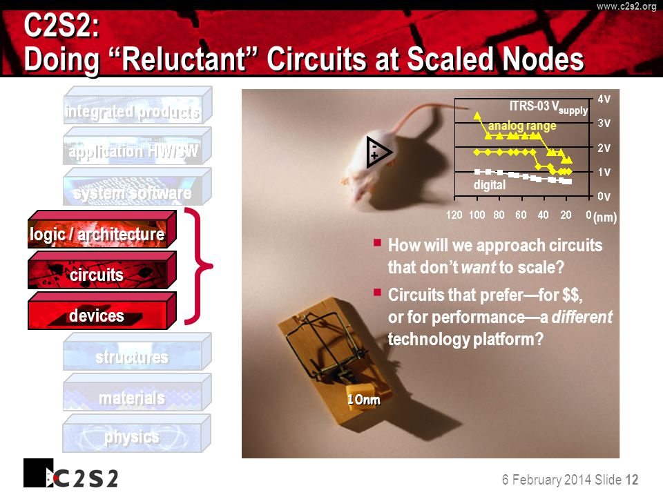 6 February 2014 Slide 12 http://www.c 2 s 2.org www.c 2 s 2.org C2S2: Doing Reluctant Circuits at Scaled Nodes How will we approach circuits that dont want to scale.