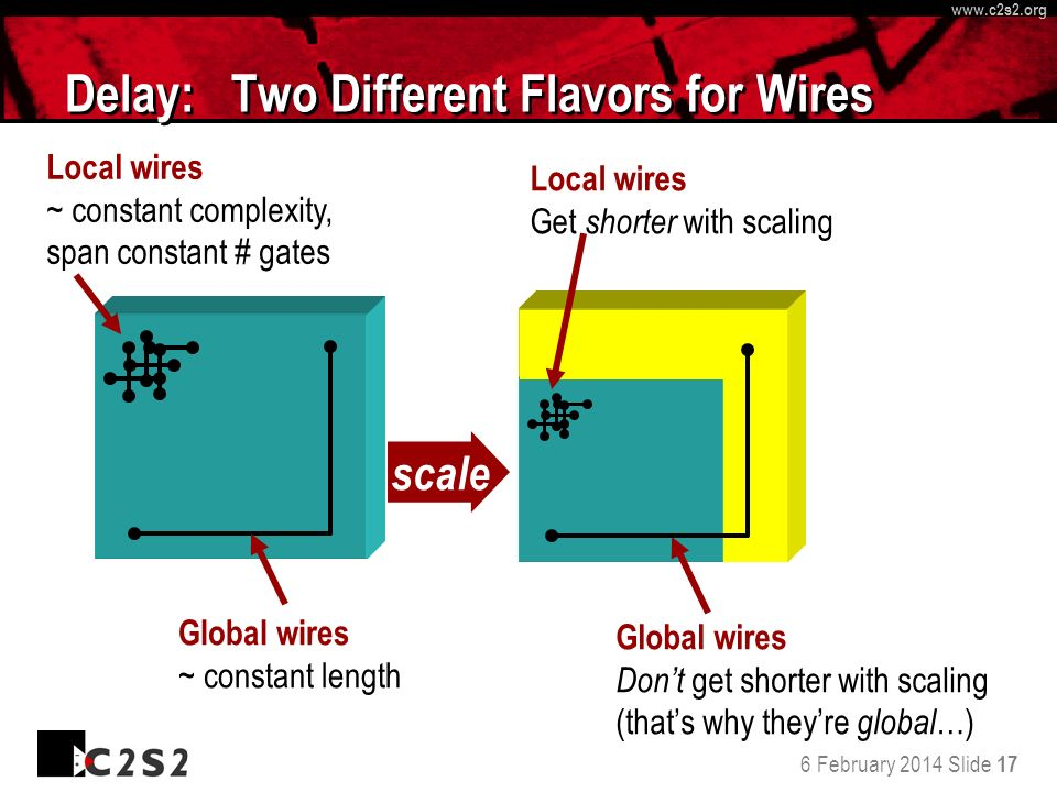 6 February 2014 Slide 17 http://www.c 2 s 2.org www.c 2 s 2.org Delay: Two Different Flavors for Wires Global wires ~ constant length Local wires ~ co