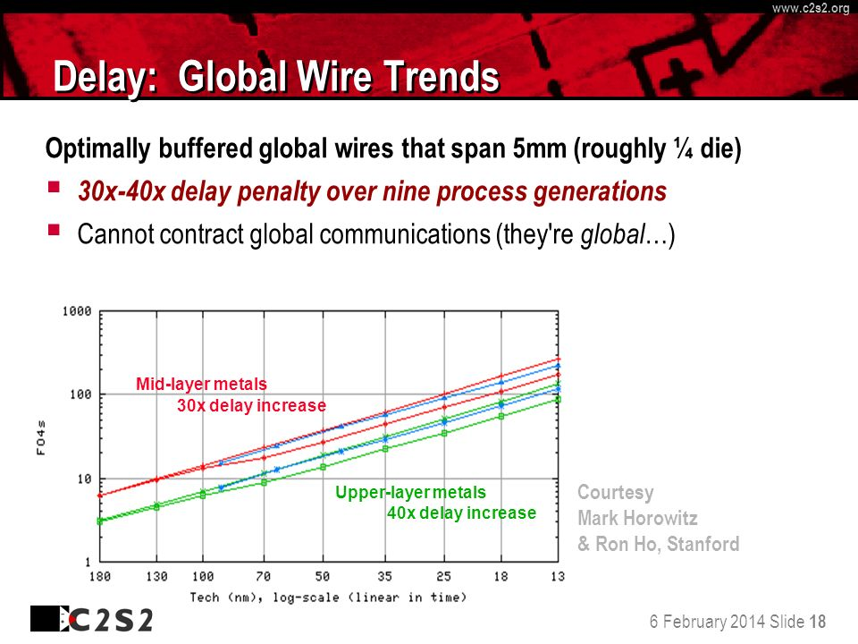 6 February 2014 Slide 18 http://www.c 2 s 2.org www.c 2 s 2.org Delay: Global Wire Trends Optimally buffered global wires that span 5mm (roughly ¼ die) 30x-40x delay penalty over nine process generations Cannot contract global communications (they re global …) Mid-layer metals 30x delay increase Upper-layer metals 40x delay increase Courtesy Mark Horowitz & Ron Ho, Stanford