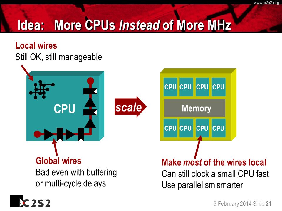 6 February 2014 Slide 21 http://www.c 2 s 2.org www.c 2 s 2.org Idea: More CPUs Instead of More MHz CPU Global wires Bad even with buffering or multi-cycle delays Local wires Still OK, still manageable scale Make most of the wires local Can still clock a small CPU fast Use parallelism smarter CPU Memory