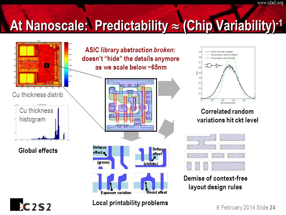 6 February 2014 Slide 24 http://www.c 2 s 2.org www.c 2 s 2.org At Nanoscale: Predictability (Chip Variability) -1 ASIC library abstraction broken : doesnt hide the details anymore as we scale below ~65nm Local printability problems Cu thickness distrib Cu thickness histogram Global effects Demise of context-free layout design rules Correlated random variations hit ckt level