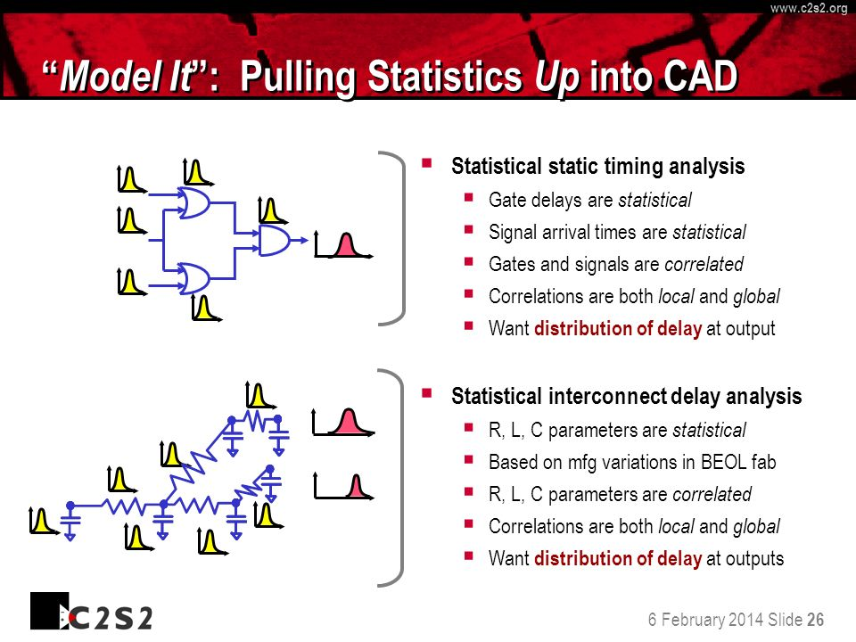 6 February 2014 Slide 26 http://www.c 2 s 2.org www.c 2 s 2.org Model It : Pulling Statistics Up into CAD Statistical interconnect delay analysis R, L, C parameters are statistical Based on mfg variations in BEOL fab R, L, C parameters are correlated Correlations are both local and global Want distribution of delay at outputs Statistical static timing analysis Gate delays are statistical Signal arrival times are statistical Gates and signals are correlated Correlations are both local and global Want distribution of delay at output