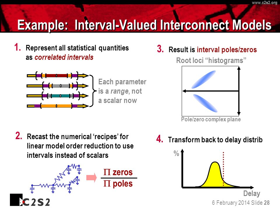 6 February 2014 Slide 28 http://www.c 2 s 2.org www.c 2 s 2.org Example: Interval-Valued Interconnect Models Each parameter is a range, not a scalar now 1.