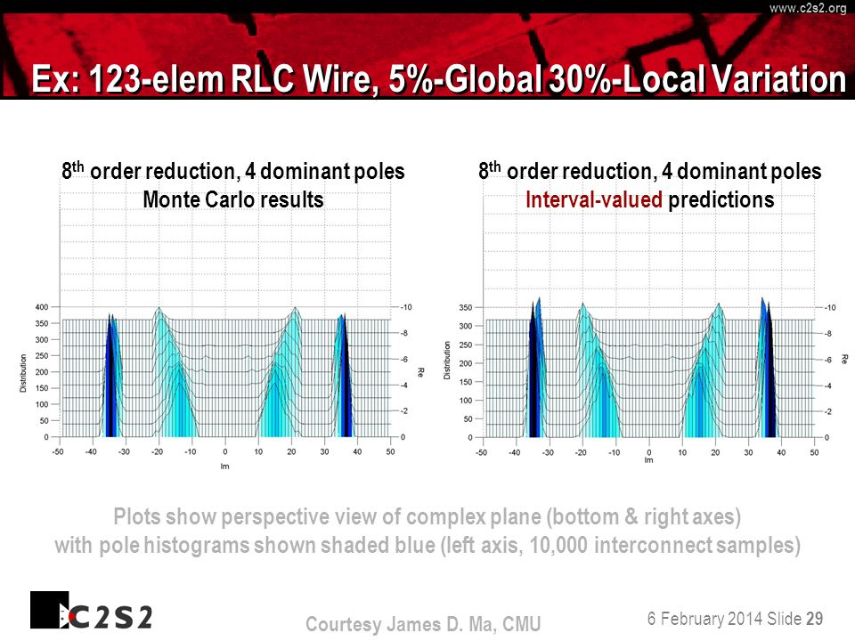 6 February 2014 Slide 29 http://www.c 2 s 2.org www.c 2 s 2.org Ex: 123-elem RLC Wire, 5%-Global 30%-Local Variation Courtesy James D.