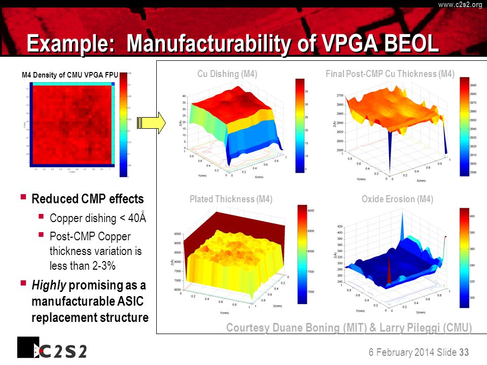 6 February 2014 Slide 33 http://www.c 2 s 2.org www.c 2 s 2.org Example: Manufacturability of VPGA BEOL Reduced CMP effects Copper dishing < 40Å Post-