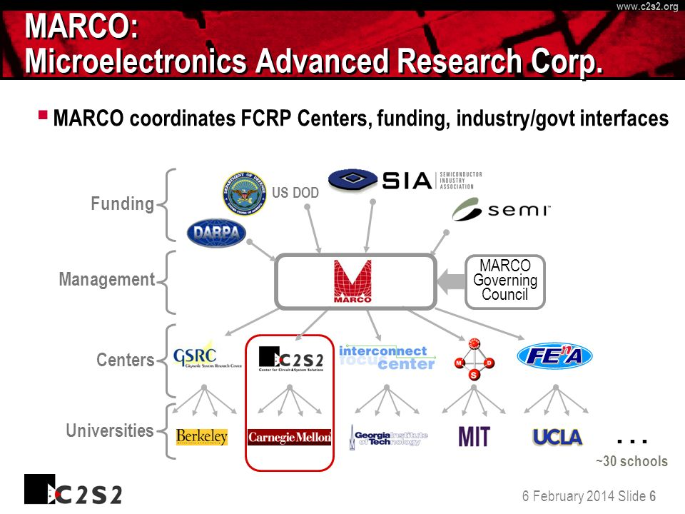 6 February 2014 Slide 6 http://www.c 2 s 2.org www.c 2 s 2.org MARCO: Microelectronics Advanced Research Corp.