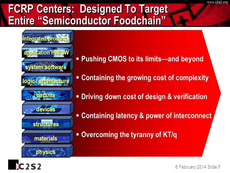 6 February 2014 Slide 7 http://www.c 2 s 2.org www.c 2 s 2.org systemsstructuresmaterialsphysics FCRP Centers: Designed To Target Entire Semiconductor Foodchain physics structures materials devices circuits logic / architecture system software application HW/SW integrated products Pushing CMOS to its limitsand beyond Containing the growing cost of complexity Driving down cost of design & verification Containing latency & power of interconnect Overcoming the tyranny of KT/q