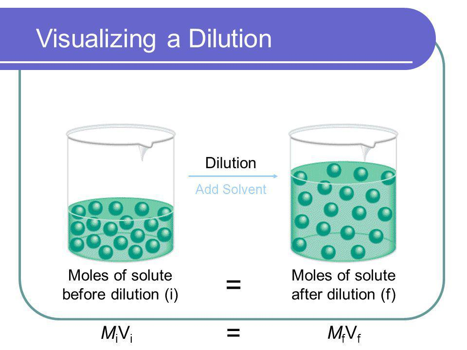 Dilution Add Solvent Moles of solute before dilution (i) Moles of solute after dilution (f) = MiViMiVi MfVfMfVf = Visualizing a Dilution