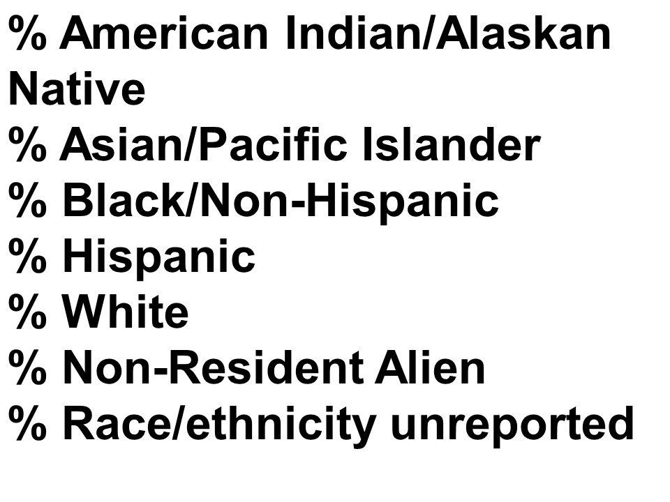 % American Indian/Alaskan Native % Asian/Pacific Islander % Black/Non-Hispanic % Hispanic % White % Non-Resident Alien % Race/ethnicity unreported