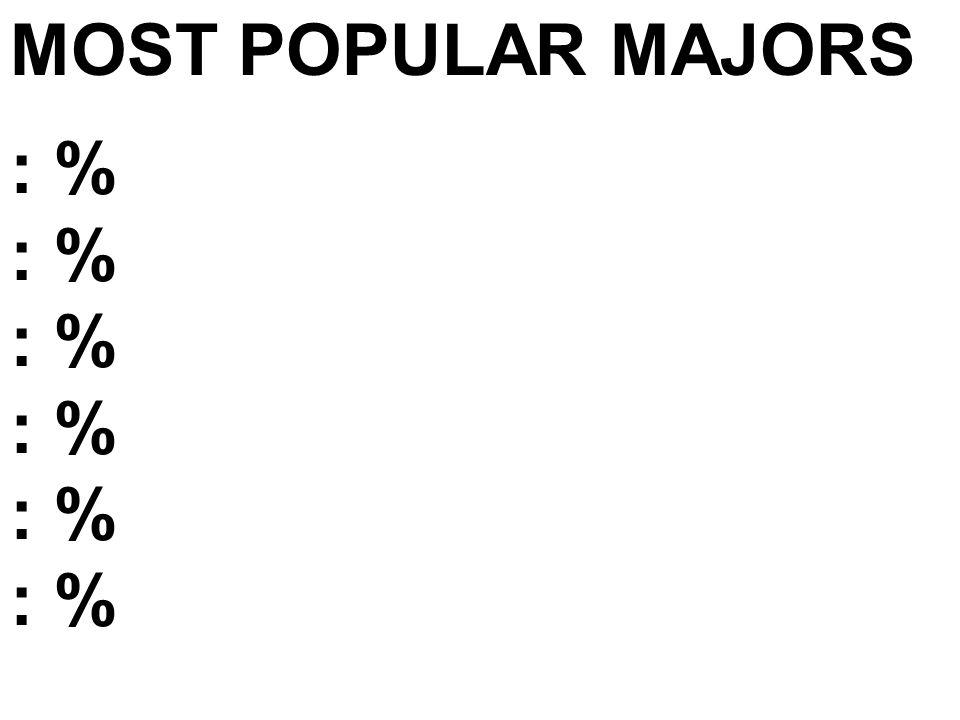 MOST POPULAR MAJORS : %