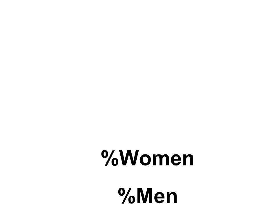 %Women %Men