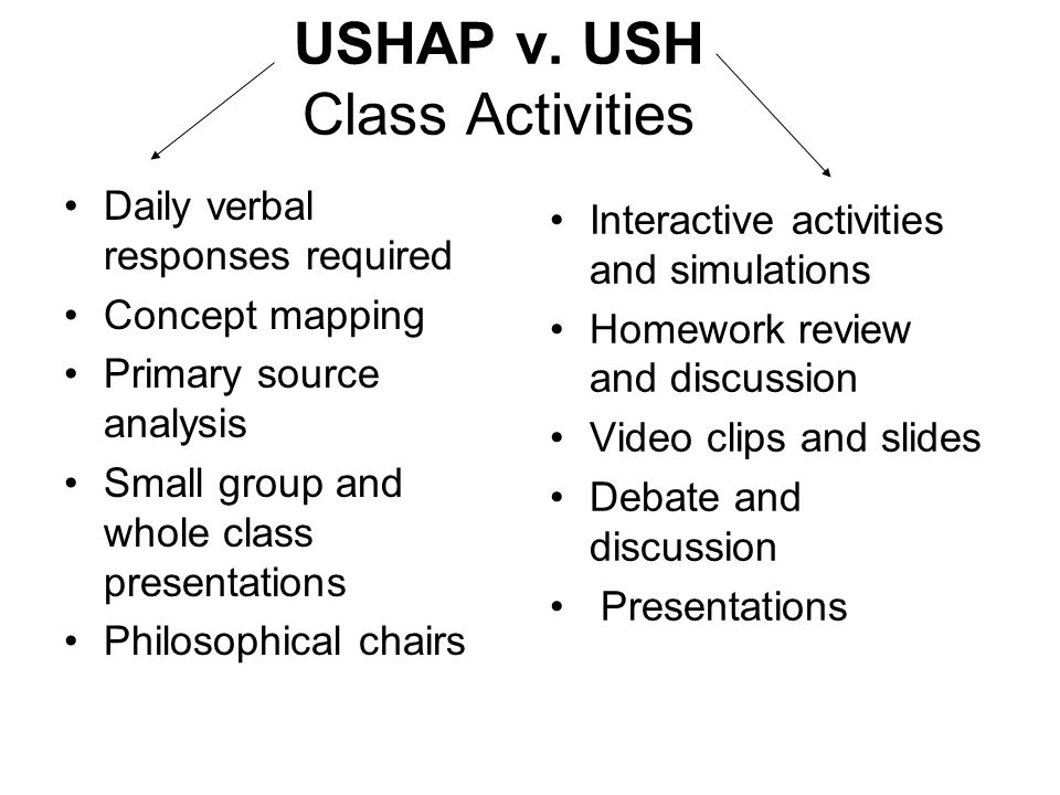 USHAP v. USH Class Activities Daily verbal responses required Concept mapping Primary source analysis Small group and whole class presentations Philos