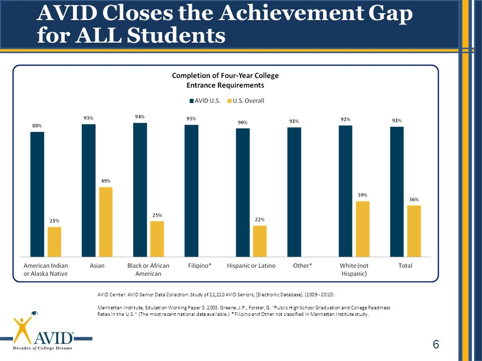 6 AVID Closes the Achievement Gap for ALL Students AVID Center. AVID Senior Data Collection. Study of 22,210 AVID Seniors, [Electronic Database]. (200