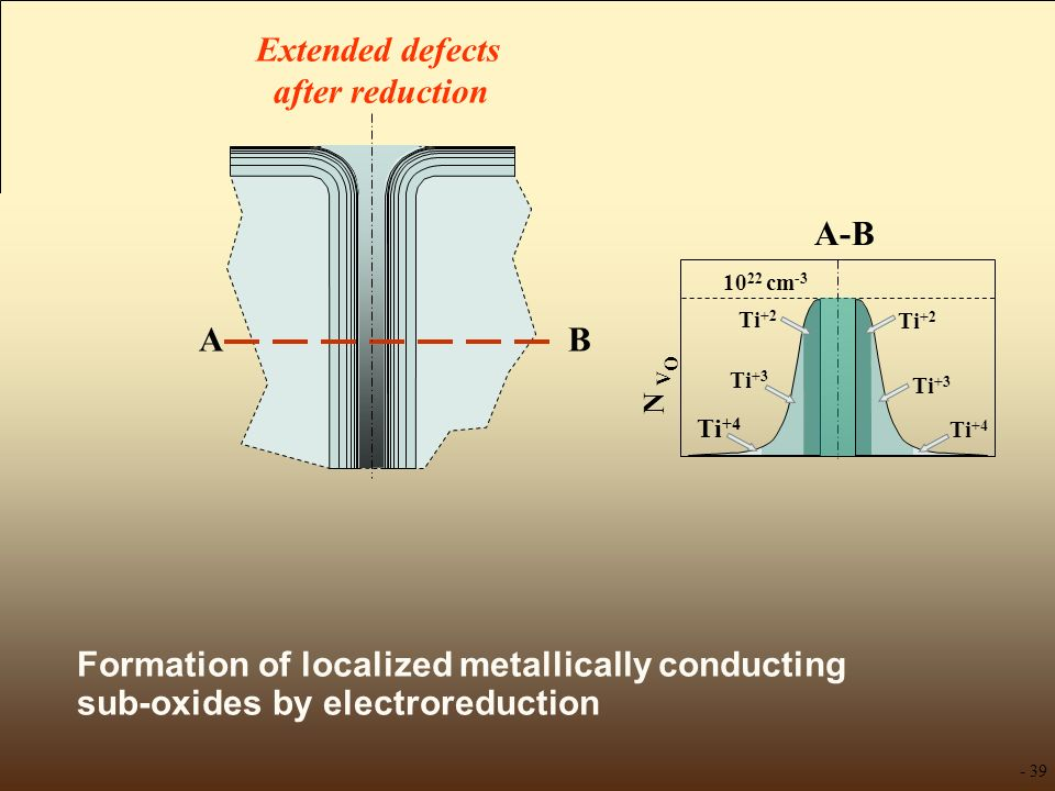 Formation of localized metallically conducting sub-oxides by electroreduction N V O 10 22 cm -3 A-B Ti +2 Ti +3 Ti +4 Ti +2 Ti +3 Ti +4 AB Extended de