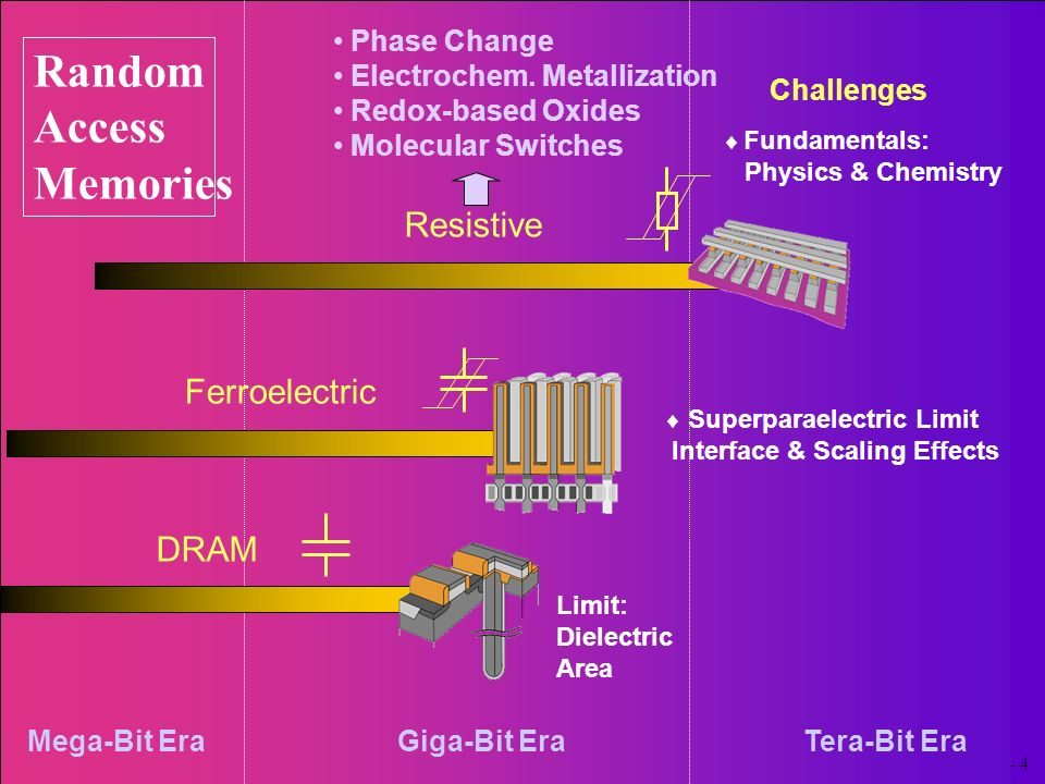 Limit: Dielectric Area Challenges Fundamentals: Physics & Chemistry Resistive Superparaelectric Limit Interface & Scaling Effects Ferroelectric DRAM M
