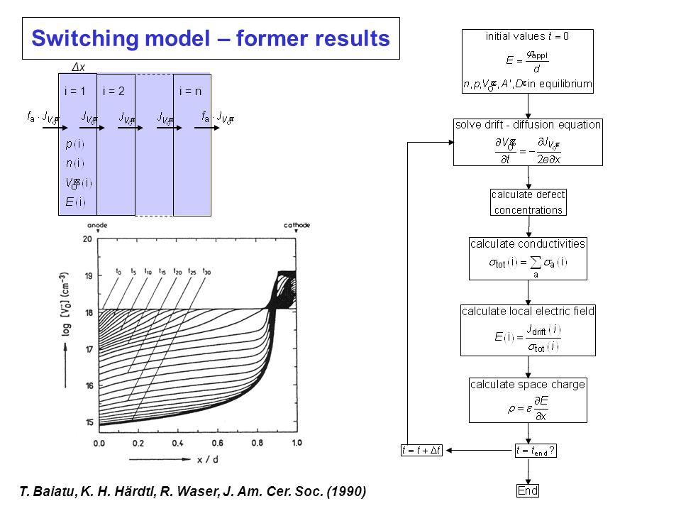 ΔxΔx i = 1 i = ni = 2 Switching model – former results T. Baiatu, K. H. Härdtl, R. Waser, J. Am. Cer. Soc. (1990)