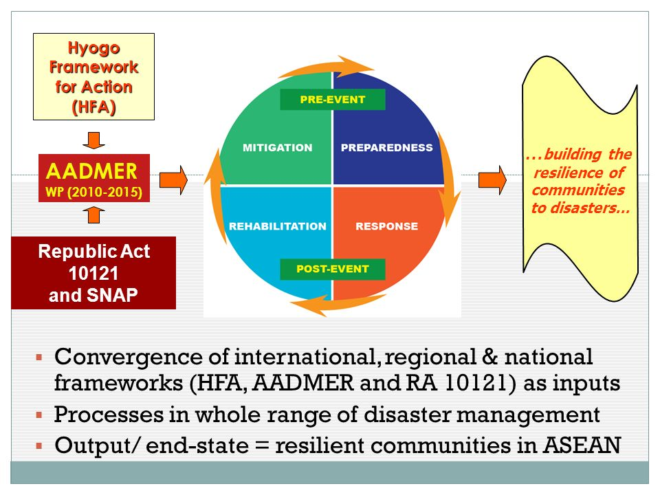 Hyogo Framework for Action (HFA) AADMER WP (2010-2015) … building the resilience of communities to disasters… Republic Act 10121 and SNAP Convergence of international, regional & national frameworks (HFA, AADMER and RA 10121) as inputs Processes in whole range of disaster management Output/ end-state = resilient communities in ASEAN