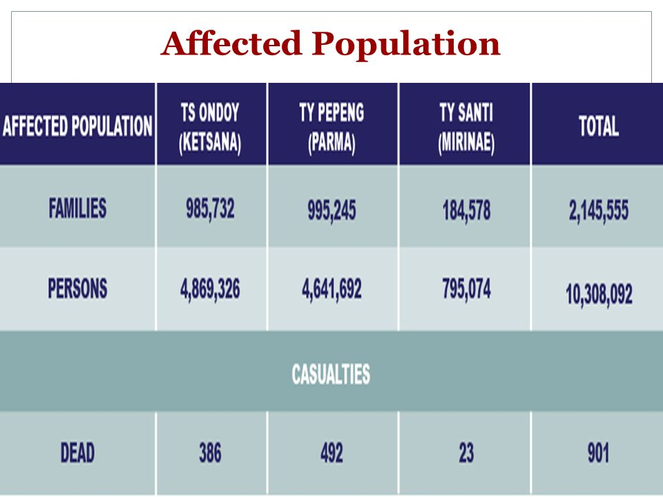 Affected Population