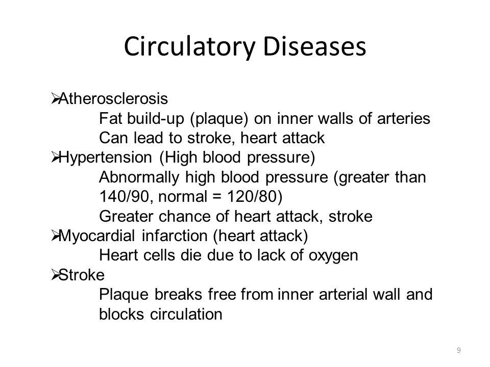 Blood Pressure 8 (Click)