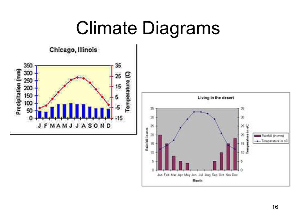Climate Diagrams 16