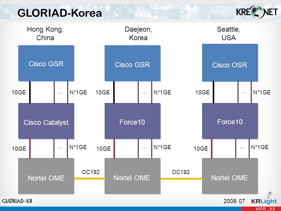 KISTI _12 GLORIAD-Korea Hong Kong, China Daejeon, Korea Seattle, USA OC192 Cisco GSR Cisco Catalyst 10GEN*1GE … Nortel OME N*1GE … 10GE 2008. 07 Cisco