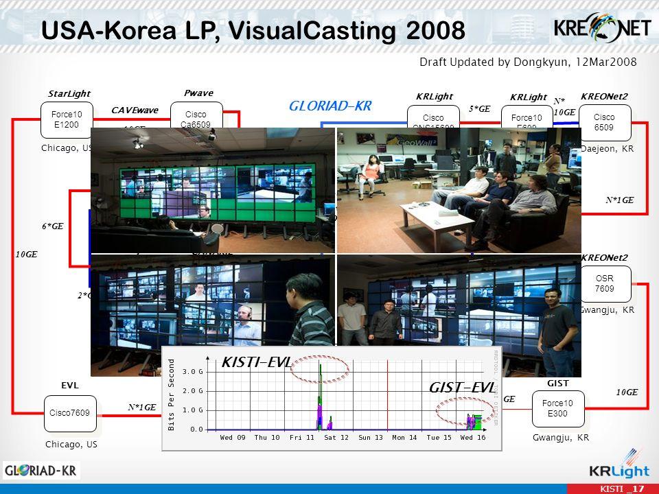 KISTI _17 USA-Korea LP, VisualCasting 2008 Force10 E1200 Force10 E1200 Cisco Ca6509 Cisco Ca6509 StarLight Node Chicago, US Pwave Seattle, US CAVEwave