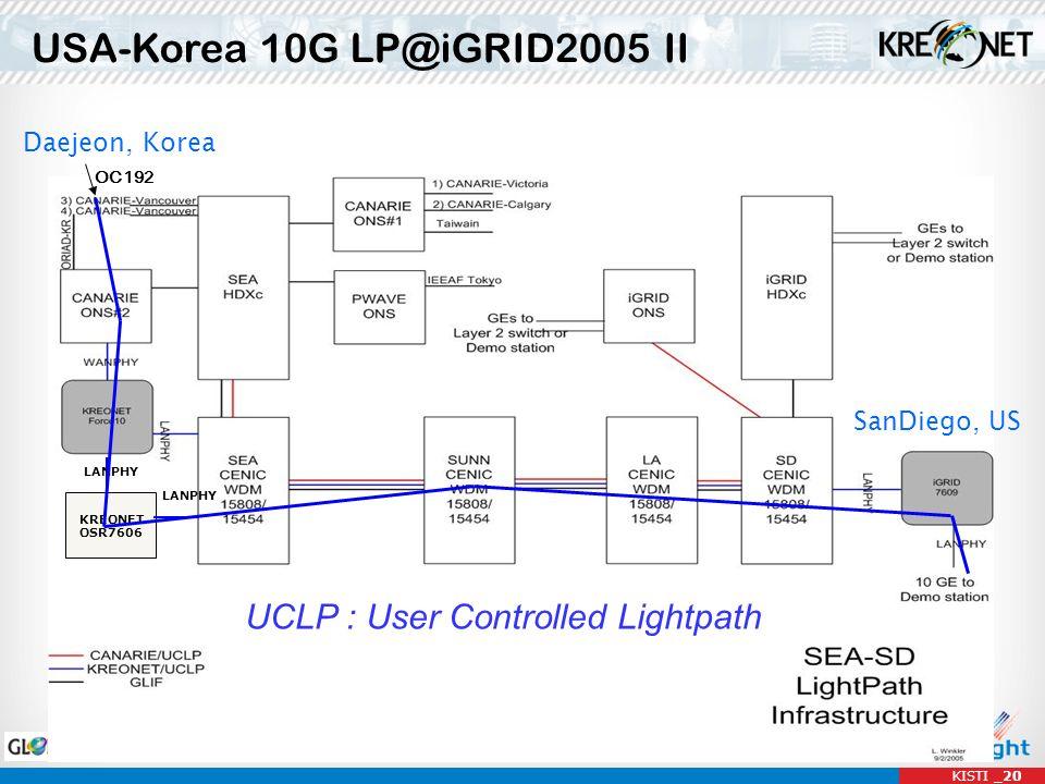 Daejeon, Korea SanDiego, US OC192 LANPHY KREONET OSR7606 LANPHY USA-Korea 10G LP@iGRID2005 II UCLP : User Controlled Lightpath KISTI _20