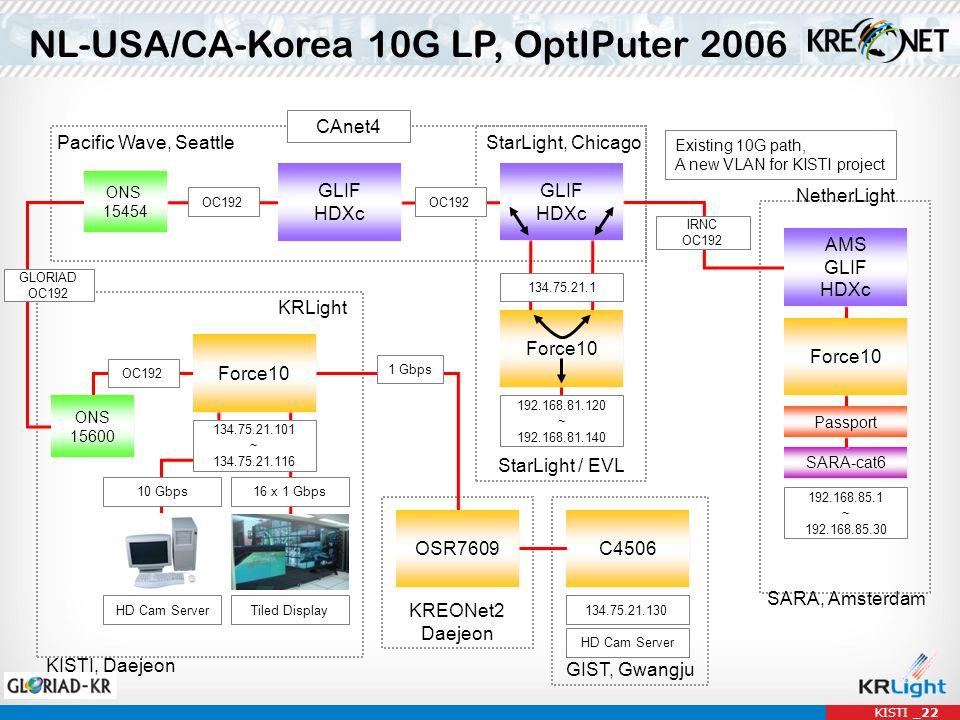 NL-USA/CA-Korea 10G LP, OptIPuter 2006 Pacific Wave, Seattle StarLight, Chicago StarLight / EVL Force10 NetherLight SARA, Amsterdam KRLight KISTI, Daejeon CAnet4 SARA-cat6 Existing 10G path, A new VLAN for KISTI project GLIF HDXc GLIF HDXc ONS 15600 ONS 15600 ONS 15454 ONS 15454 AMS GLIF HDXc AMS GLIF HDXc Force10 Passport GLIF HDXc GLIF HDXc Force10 OC192 16 x 1 Gbps10 Gbps HD Cam ServerTiled Display 192.168.85.1 ~ 192.168.85.30 134.75.21.101 ~ 134.75.21.116 IRNC OC192 192.168.81.120 ~ 192.168.81.140 134.75.21.1 OC192 GIST, Gwangju KREONet2 Daejeon C4506 OSR7609 134.75.21.130 HD Cam Server 1 Gbps GLORIAD OC192 KISTI _22