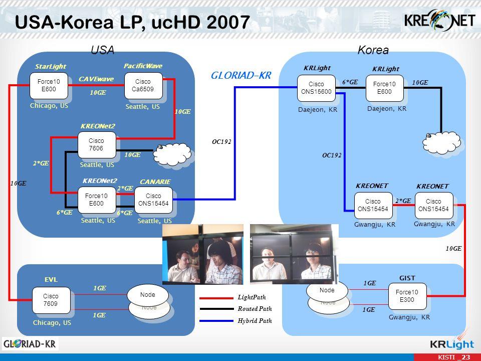 USA-Korea LP, ucHD 2007 Force10 E600 Force10 E600 Cisco Ca6509 Cisco Ca6509 StarLight Node Chicago, US PacificWave Seattle, US CAVEwave Cisco 7606 Cis